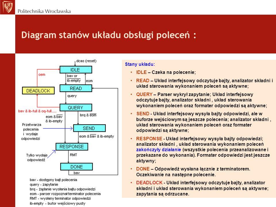 Diagram stanów układu obsługi poleceń : Stany układu: IDLE – Czeka na polecenie; READ – Układ interfejsowy odczytuje bajty, analizator składni i układ