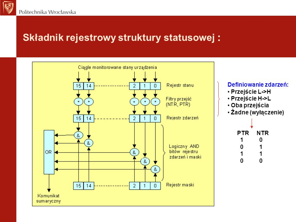 Składnik rejestrowy struktury statusowej : Definiowanie zdarzeń: Przejście L->H Przejście H->L Oba przejścia Żadne (wyłączenie) PTR NTR 1 0 0 1 1 1 0 0