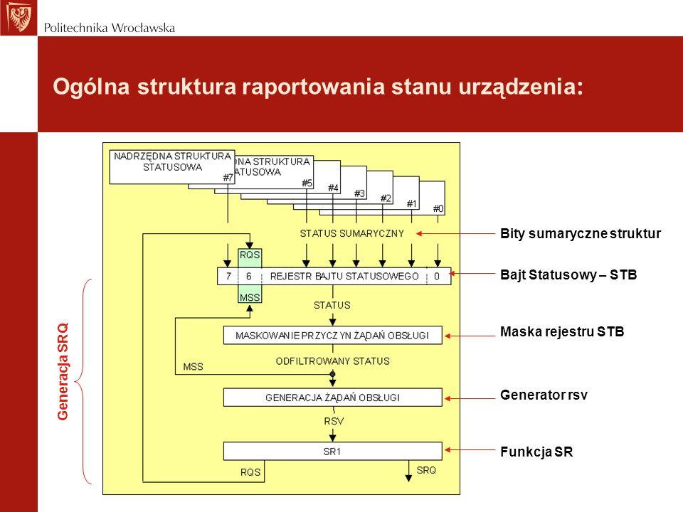 Ogólna struktura raportowania stanu urządzenia : Bity sumaryczne struktur Bajt Statusowy – STB Maska rejestru STB Generator rsv Funkcja SR Generacja SRQ