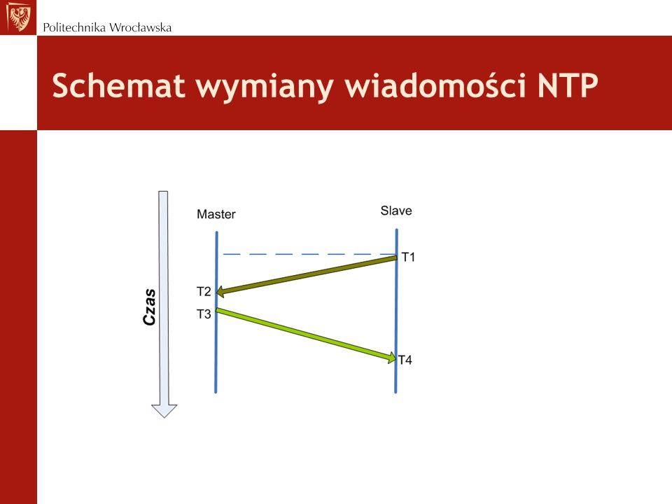Schemat wymiany wiadomości NTP