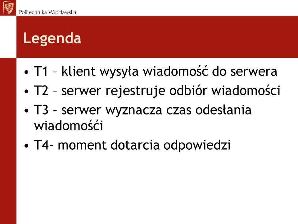 Legenda T1 – klient wysyła wiadomość do serwera T2 – serwer rejestruje odbiór wiadomości T3 – serwer wyznacza czas odesłania wiadomośći T4- moment dot