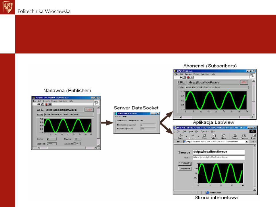 Opóźnienie i offset Opóźnienie jest to czas, jaki jest potrzebny na transmisję wiadomości PTP z jednego urządzenia do drugiego, natomiast offset jest to różnica czasu pomiędzy zegarami danych urządzeń, o którą należy zsynchronizować urządzenie pracujące jako podrzędne.