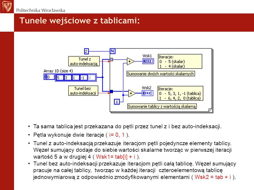 Tunele wejściowe z tablicami: Ta sama tablica jest przekazana do pętli przez tunel z i bez auto-indeksacji. Pętla wykonuje dwie iteracje ( i= 0, 1 ).