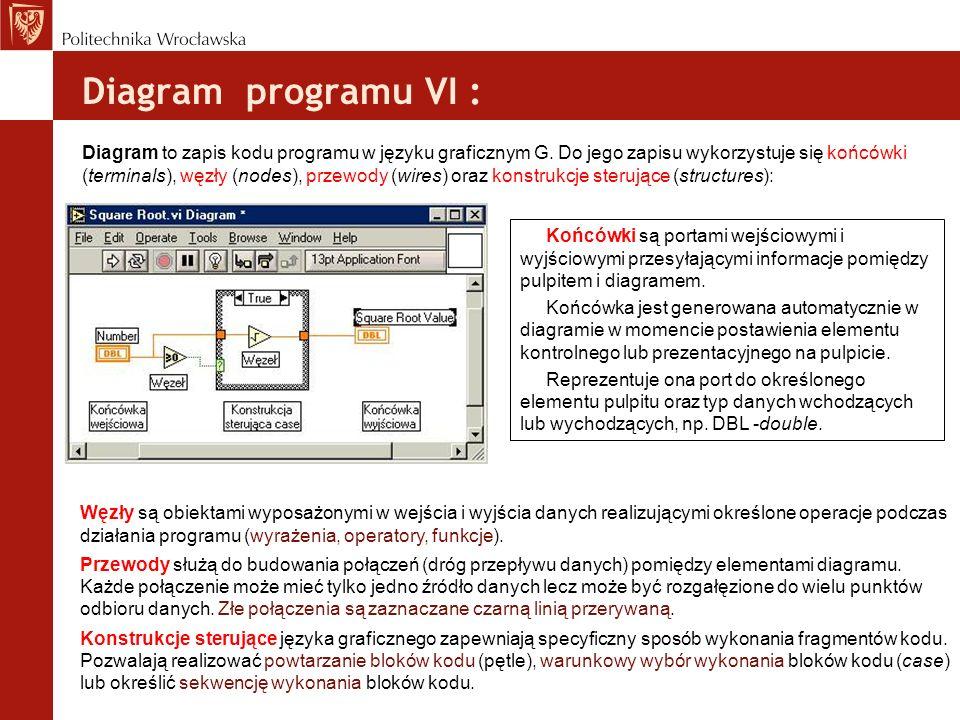 Diagram programu VI : Diagram to zapis kodu programu w języku graficznym G. Do jego zapisu wykorzystuje się końcówki (terminals), węzły (nodes), przew