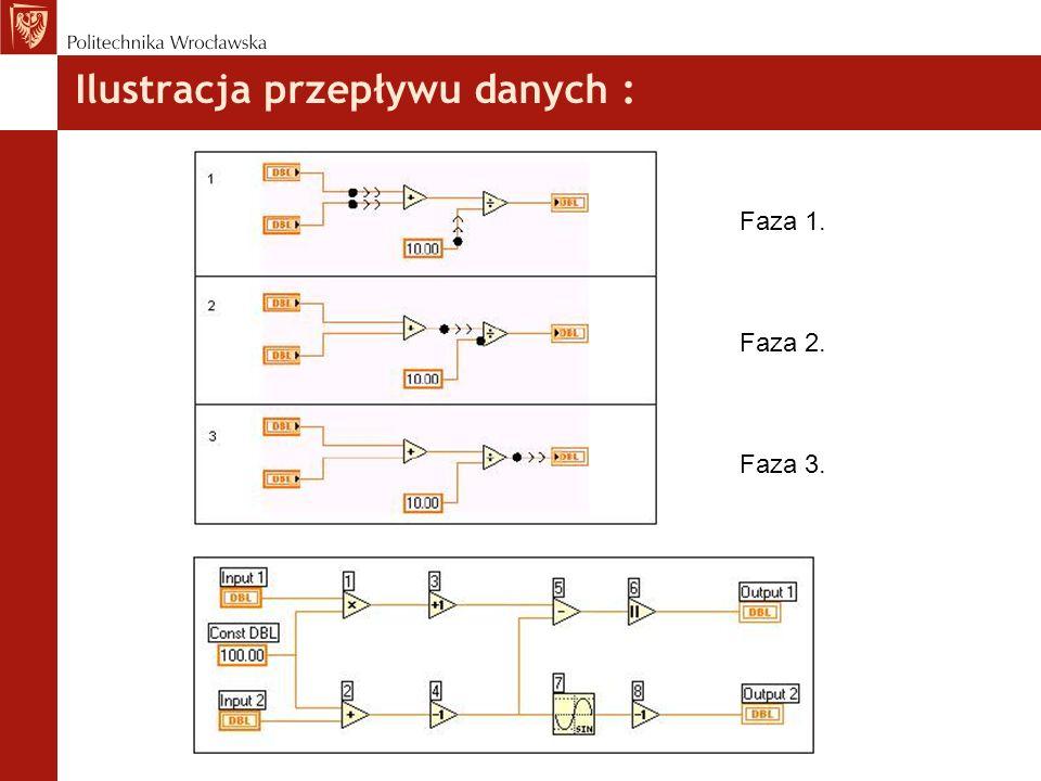 Ilustracja przepływu danych : Faza 1. Faza 2. Faza 3.