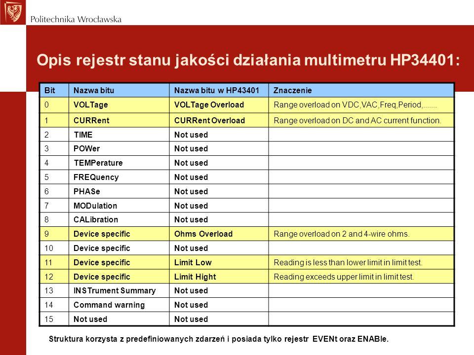 Opis rejestr stanu jakości działania multimetru HP34401: BitNazwa bituNazwa bitu w HP43401Znaczenie 0VOLTageVOLTage OverloadRange overload on VDC,VAC,