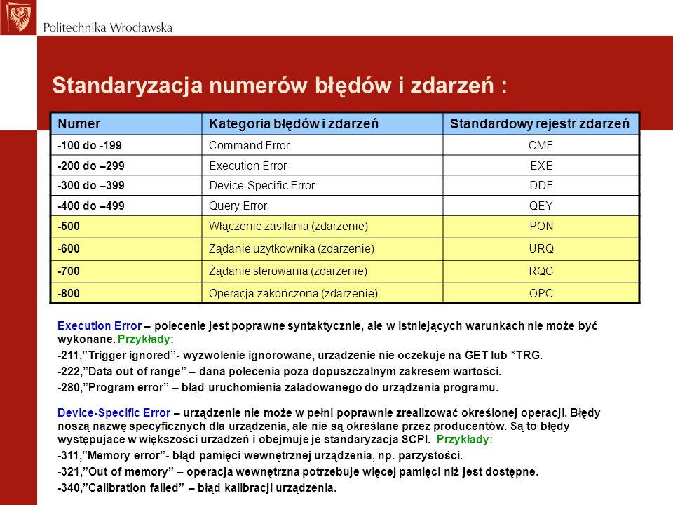 Standaryzacja numerów błędów i zdarzeń : NumerKategoria błędów i zdarzeńStandardowy rejestr zdarzeń -100 do -199Command ErrorCME -200 do –299Execution