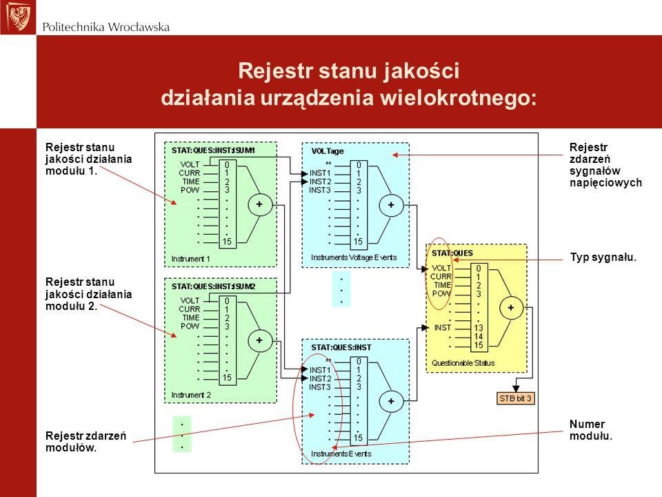 Rejestr stanu jakości działania urządzenia wielokrotnego: Rejestr zdarzeń sygnałów napięciowych Typ sygnału. Numer modułu. Rejestr stanu jakości dział