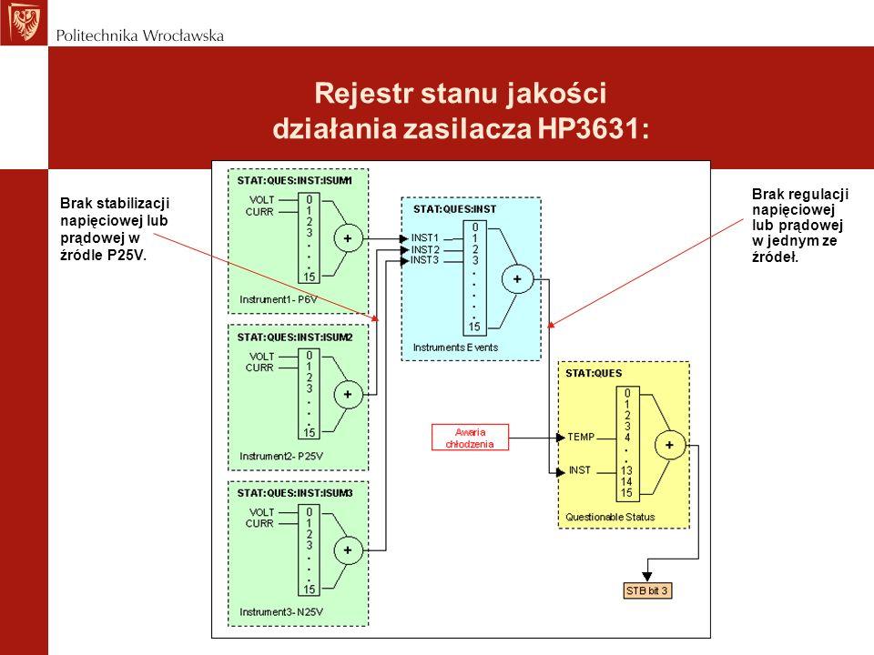 Rejestr stanu jakości działania zasilacza HP3631: Brak regulacji napięciowej lub prądowej w jednym ze źródeł. Brak stabilizacji napięciowej lub prądow