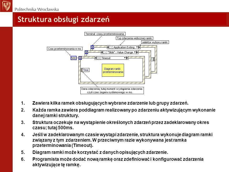 Struktura obsługi zdarzeń 1.Zawiera kilka ramek obsługujących wybrane zdarzenie lub grupy zdarzeń. 2.Każda ramka zawiera poddiagram realizowany po zda