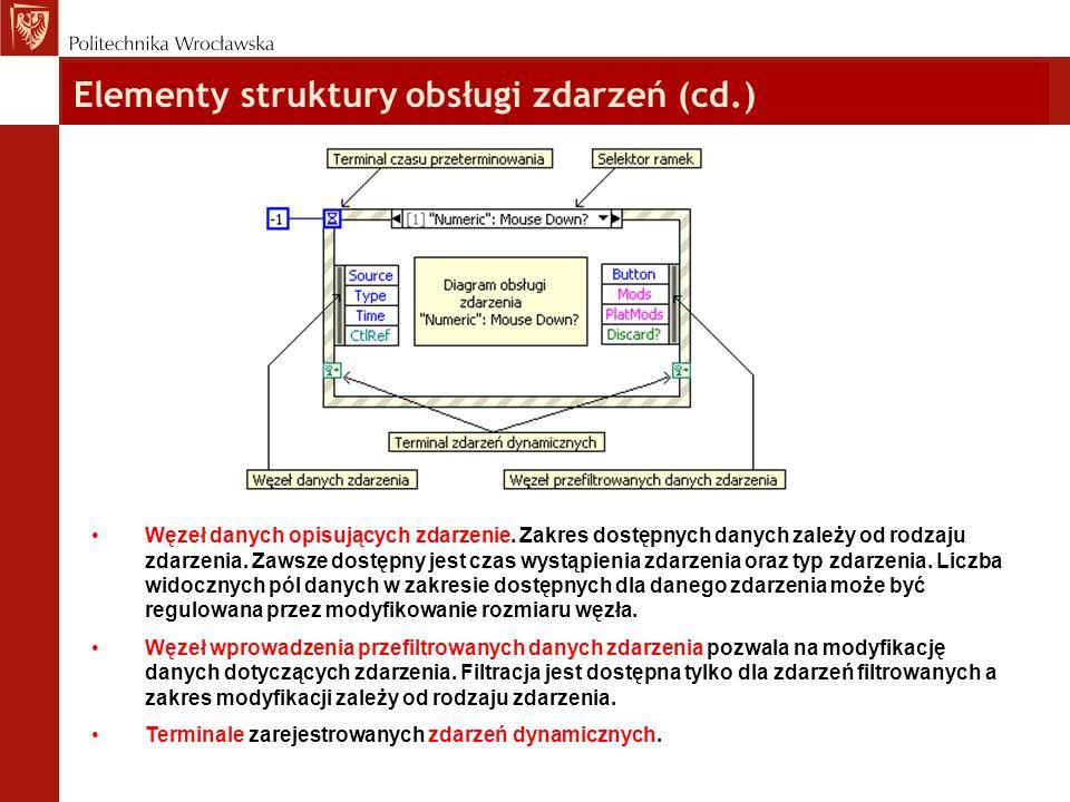 Elementy struktury obsługi zdarzeń (cd.) Węzeł danych opisujących zdarzenie. Zakres dostępnych danych zależy od rodzaju zdarzenia. Zawsze dostępny jes