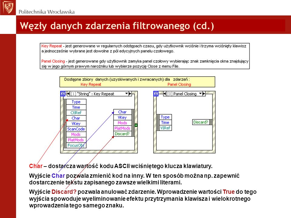 Węzły danych zdarzenia filtrowanego (cd.) Char – dostarcza wartość kodu ASCII wciśniętego klucza klawiatury. Wyjście Char pozwala zmienić kod na inny.