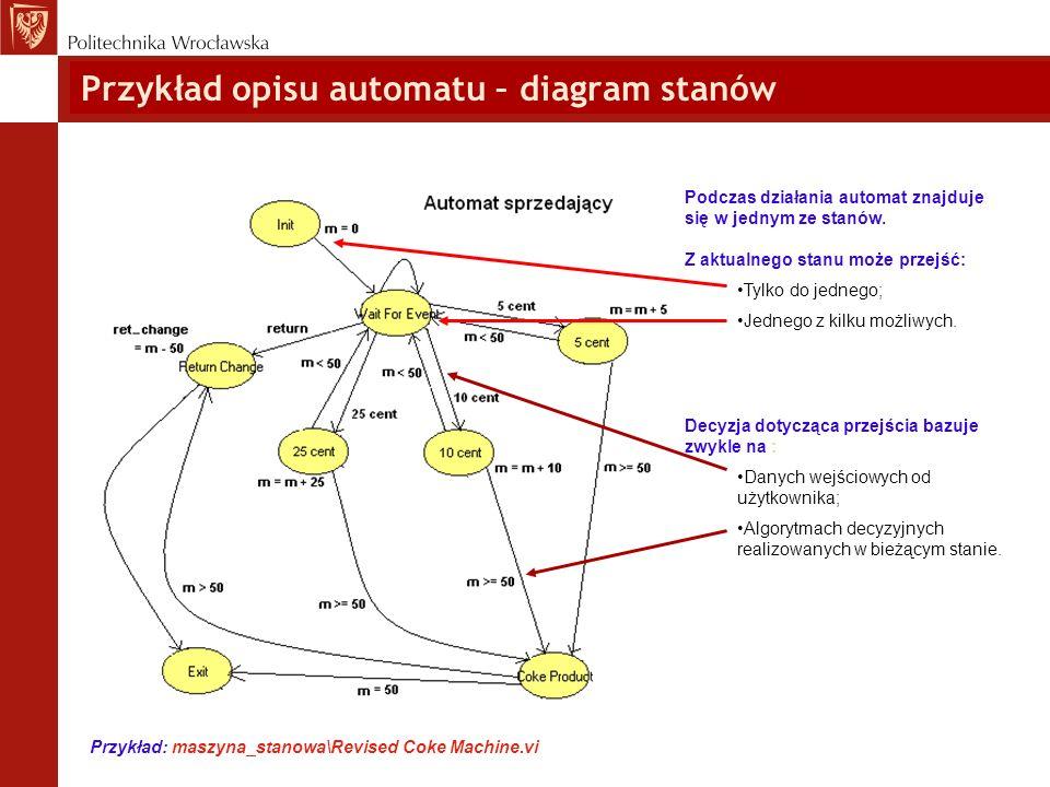 Przykład opisu automatu – diagram stanów Podczas działania automat znajduje się w jednym ze stanów. Z aktualnego stanu może przejść: Tylko do jednego;
