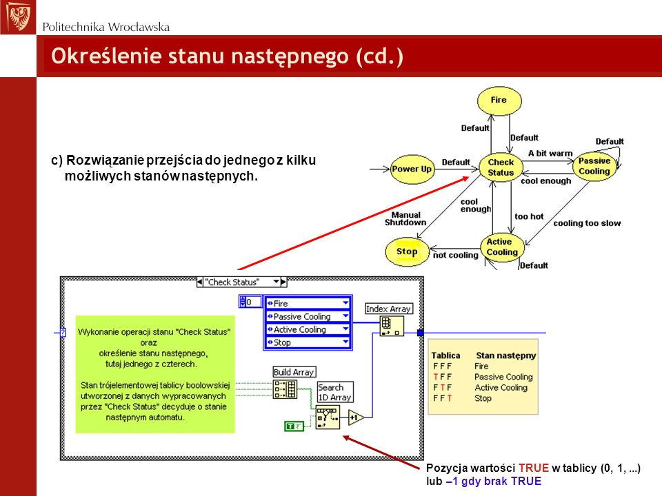 Zabiegi samodokumentowania Aby wykorzystać licznik iteracji do sterowania wyborem stanu trzeba wykonać konwersję danej numerycznej na enumeryczną określonego typu: Przykład automatu sekwencyjnego: Przechodzi przez stany w jednoznacznie określonej kolejności.
