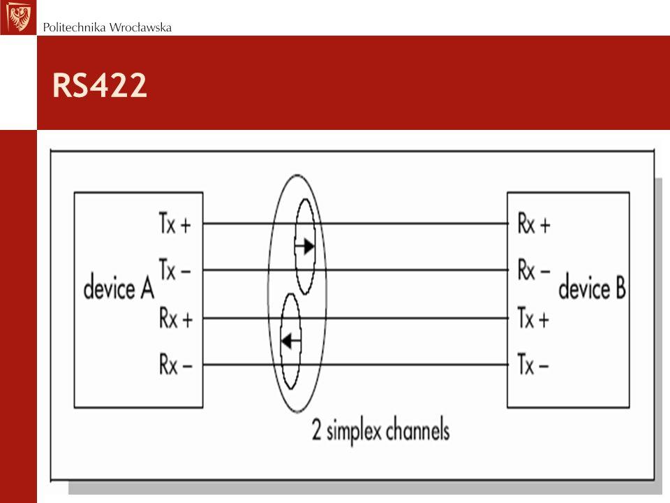RS422 poziomy sygnału