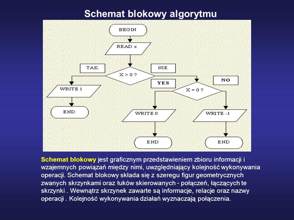 W procesie tworzenia schematu blokowego obowiązują zasady : każda operacja, relacja, informacja zawarta jest w skrzynce kolejność wykonywania operacji wyznaczają połączenia między skrzynkami każde połączenie zaczepione jest początkiem do jednej skrzynki, a końcem do innej skrzynki; żadne połączenie nie rozdziela się skrzynki przybierają kształty: prostokąta, rombu ( lub sześcianu ), równoległoboku, okręgu lub owalu Podstawową zasadą obowiązującą przy budowę schematów blokowych, jest łączenie strzałek wychodzących ze strzałkami wchodzącymi.