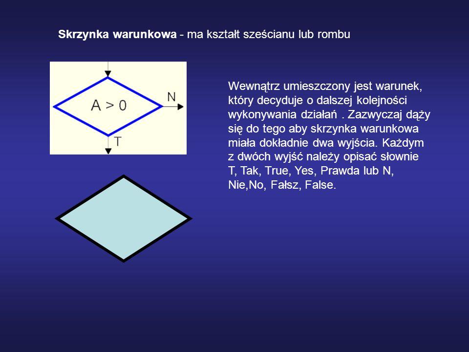 Skrzynka wejścia / wyjścia - jest równoległobokiem, wewnątrz którego umieszczone jest określenie rodzaju wykonywanej operacji.