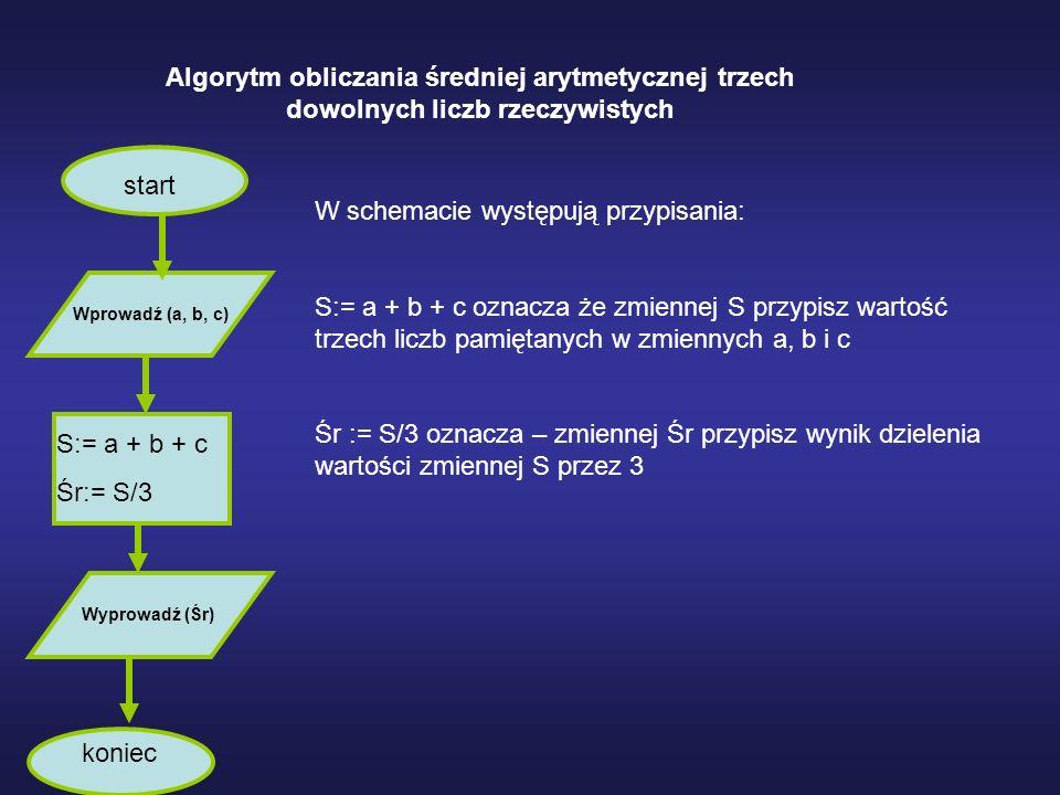 Drzewo Algorytmów Wśród graficznych prezentacji algorytmów istnieje struktura drzewiasta.