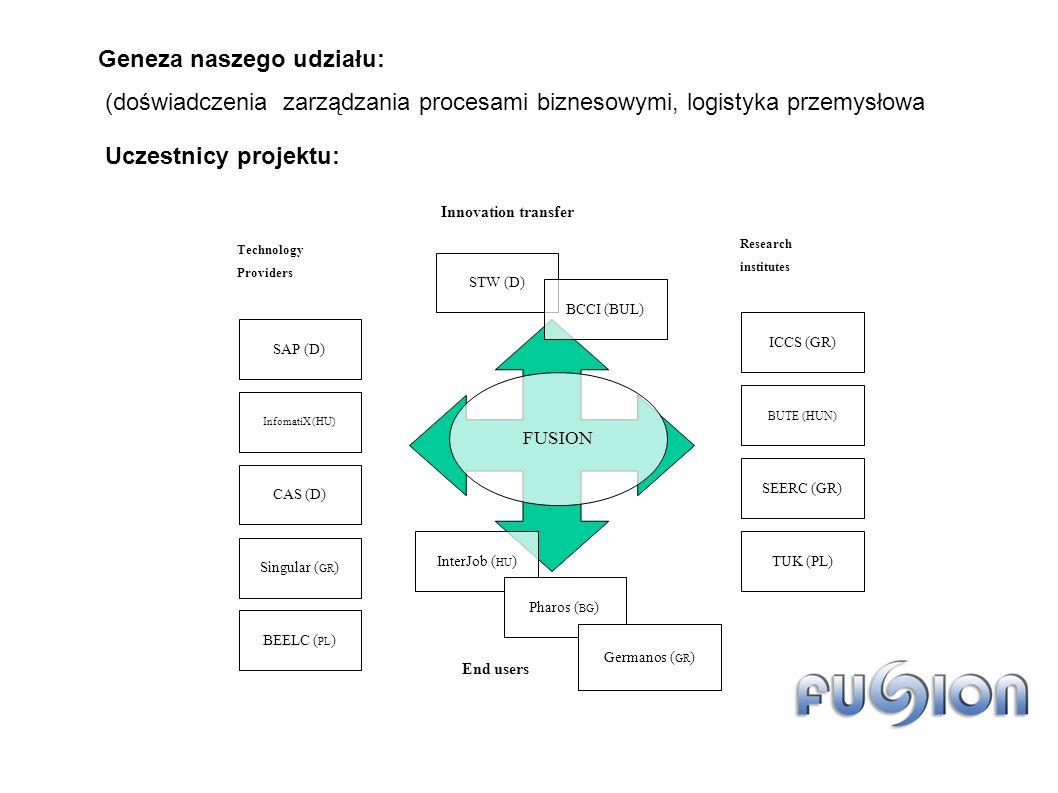 FUSION SAP (D) InfomatiX (HU) CAS (D) Singular ( GR ) Technology Providers ICCS (GR) BUTE (HUN) SEERC (GR) TUK (PL) Research institutes STW (D) BCCI (BUL) Innovation transfer InterJob ( HU ) Pharos ( BG ) Germanos ( GR ) End users BEELC ( PL ) Uczestnicy projektu: Geneza naszego udziału: (doświadczenia zarządzania procesami biznesowymi, logistyka przemysłowa