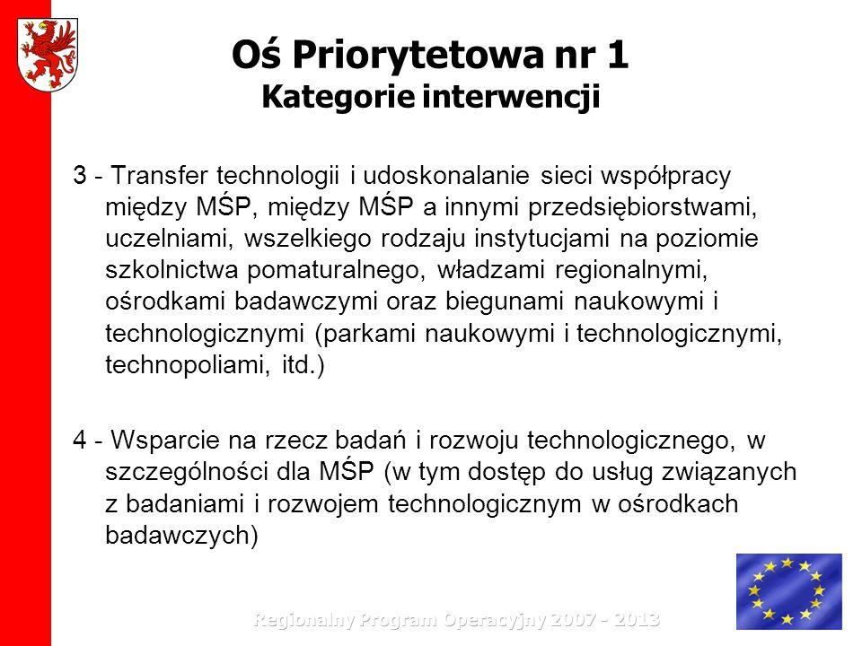 Oś Priorytetowa nr 1 Kategorie interwencji 3 - Transfer technologii i udoskonalanie sieci współpracy między MŚP, między MŚP a innymi przedsiębiorstwam