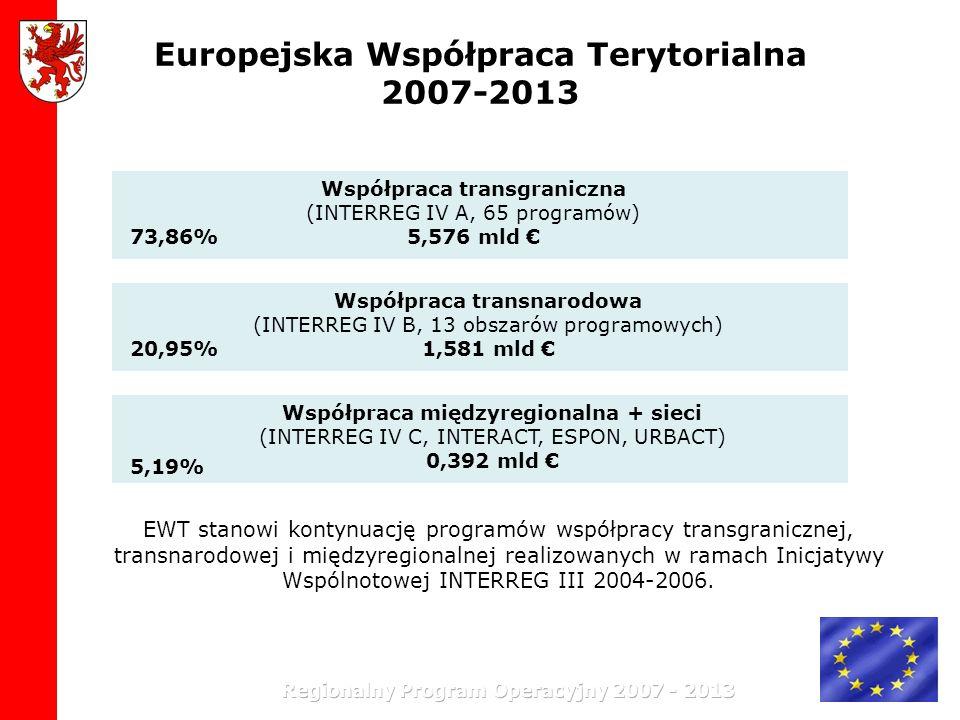 Europejska Współpraca Terytorialna 2007-2013 Współpraca międzyregionalna + sieci (INTERREG IV C, INTERACT, ESPON, URBACT) 0,392 mld Współpraca transna