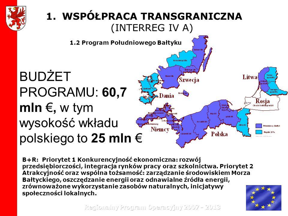 1.WSPÓŁPRACA TRANSGRANICZNA (INTERREG IV A) 1.2 Program Południowego Bałtyku BUDŻET PROGRAMU: 60,7 mln, w tym wysokość wkładu polskiego to 25 mln B+R: