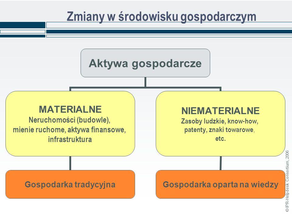 © IPR-Helpdesk Consortium, 2006 Zmiany w środowisku gospodarczym Aktywa gospodarcze MATERIALNE Neruchomości (budowle), mienie ruchome, aktywa finansowe, infrastruktura Gospodarka tradycyjna NIEMATERIALNE Zasoby ludzkie, know-how, patenty, znaki towarowe, etc.