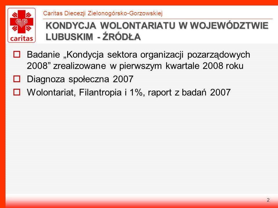 Caritas Diecezji Zielonogórsko-Gorzowskiej LICZBA WOLONTARIUSZY W 2007 tylko 13,2% czyli ok.