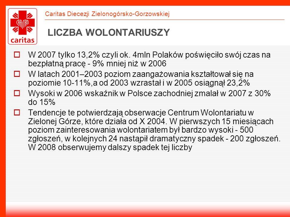 Caritas Diecezji Zielonogórsko-Gorzowskiej LICZBA WOLONTARIUSZY W 2007 tylko 13,2% czyli ok. 4mln Polaków poświęciło swój czas na bezpłatną pracę - 9%