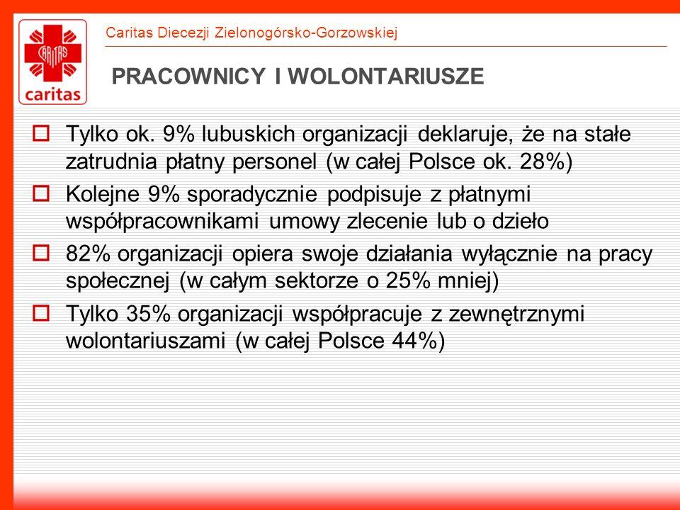 Caritas Diecezji Zielonogórsko-Gorzowskiej PRACOWNICY I WOLONTARIUSZE Tylko ok. 9% lubuskich organizacji deklaruje, że na stałe zatrudnia płatny perso