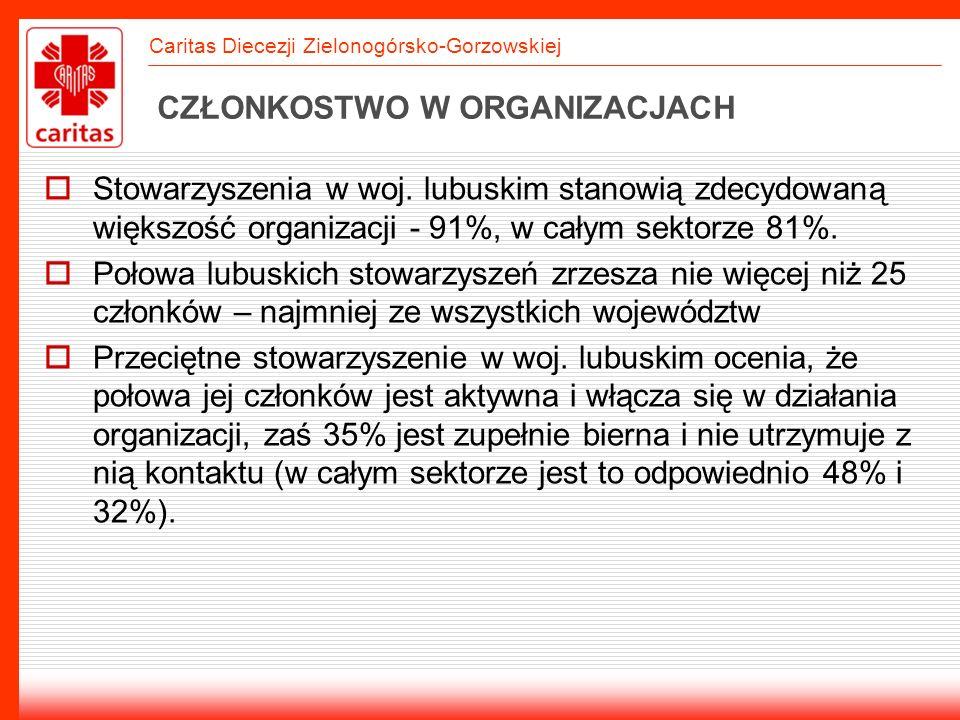 Caritas Diecezji Zielonogórsko-Gorzowskiej CZŁONKOSTWO W ORGANIZACJACH Stowarzyszenia w woj. lubuskim stanowią zdecydowaną większość organizacji - 91%