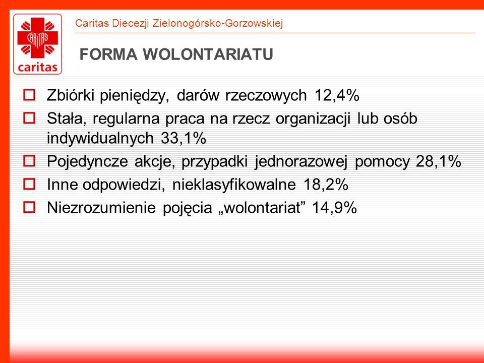 Caritas Diecezji Zielonogórsko-Gorzowskiej PROBLEMY ORGANIZACJI Trudności w zdobywaniu funduszy i sprzętu 73,9% Nadmiernie rozbudowana biurokracja 67,4% Ponad połowa organizacji wskazuje brak osób gotowych bezinteresownie zaangażować się 52,2% Brak dostępu do wiarygodnych informacji 41,3% Trudności w utrzymaniu dobrego personelu i wolontariuszy 32,6%