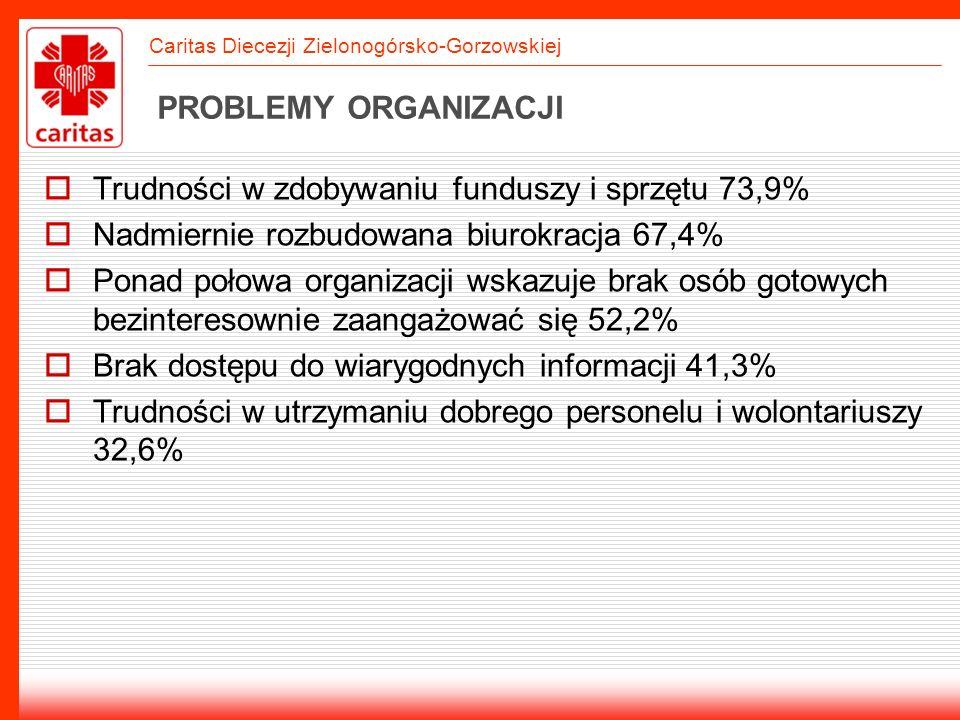 Caritas Diecezji Zielonogórsko-Gorzowskiej PROBLEMY ORGANIZACJI Trudności w zdobywaniu funduszy i sprzętu 73,9% Nadmiernie rozbudowana biurokracja 67,