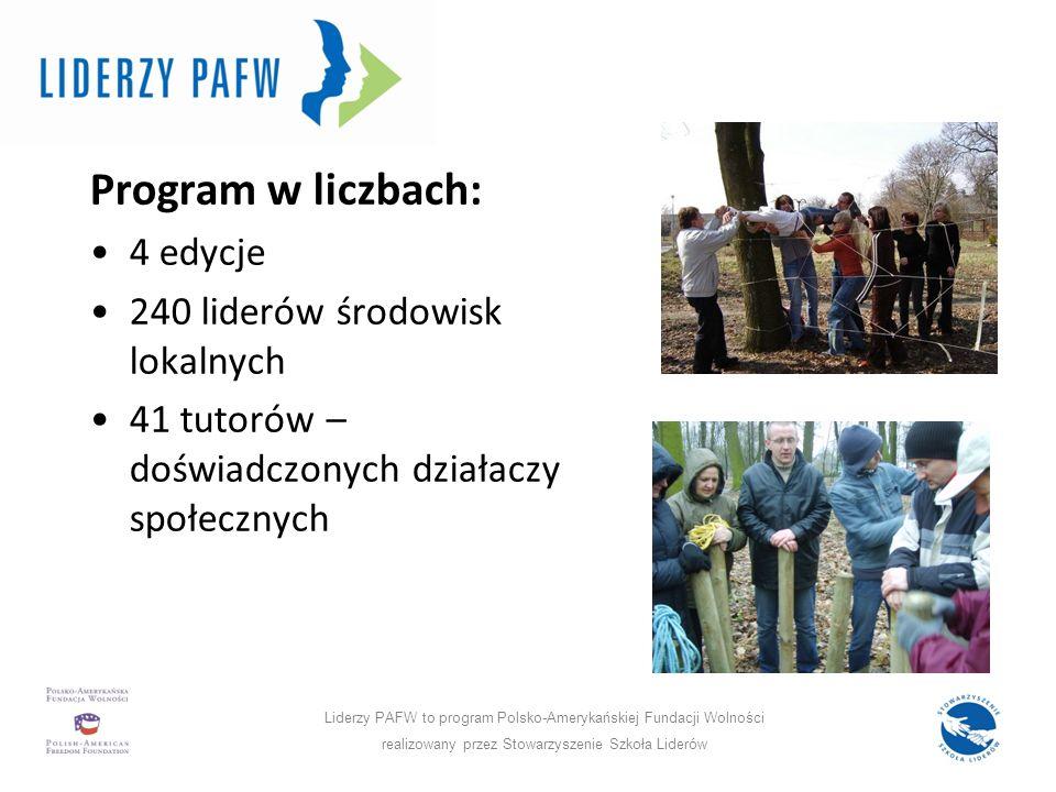 Program w liczbach: 4 edycje 240 liderów środowisk lokalnych 41 tutorów – doświadczonych działaczy społecznych Liderzy PAFW to program Polsko-Amerykańskiej Fundacji Wolności realizowany przez Stowarzyszenie Szkoła Liderów