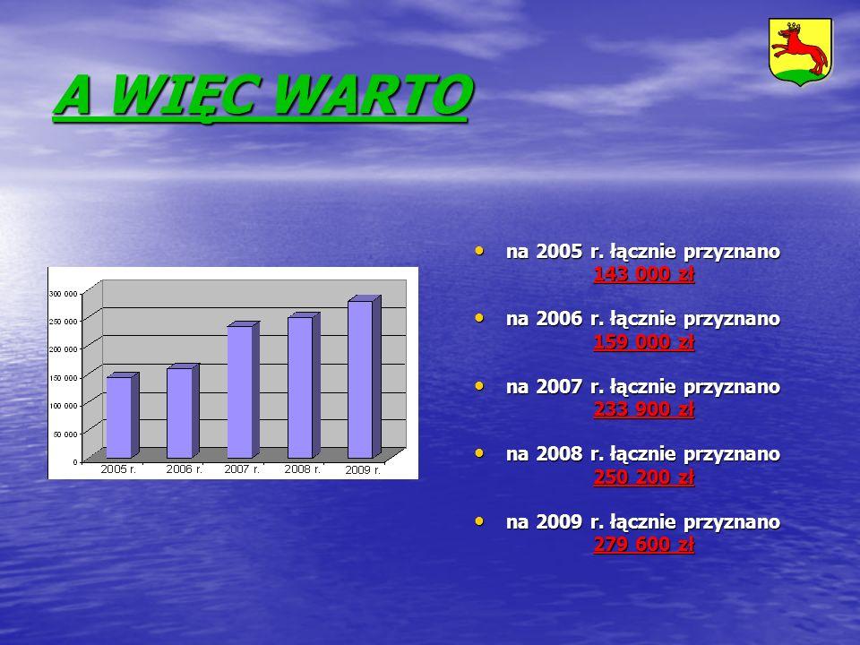A WIĘC WARTO na 2005 r. łącznie przyznano 143 000 zł na 2005 r. łącznie przyznano 143 000 zł na 2006 r. łącznie przyznano 159 000 zł na 2006 r. łączni