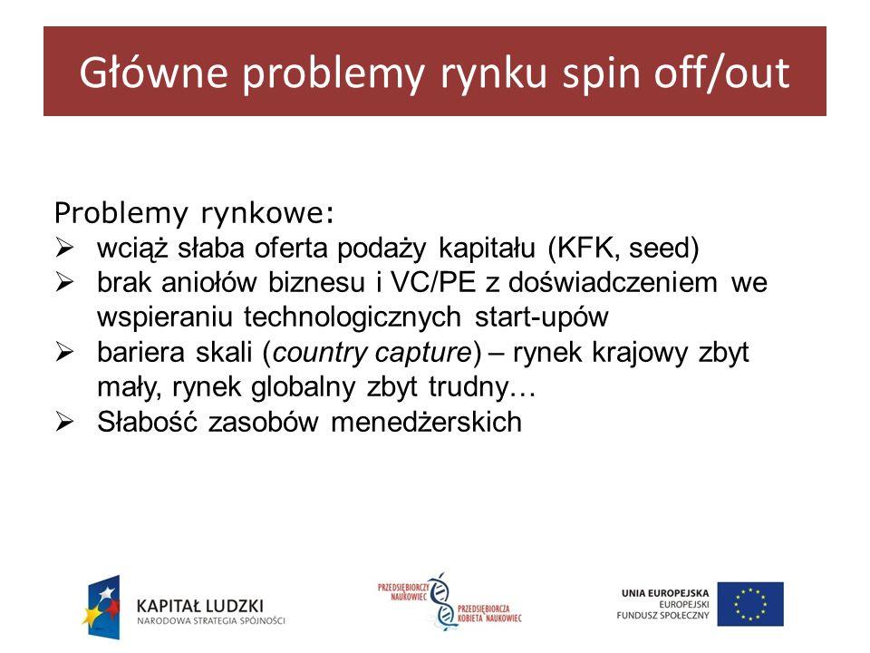Problemy rynkowe: wciąż słaba oferta podaży kapitału (KFK, seed) brak aniołów biznesu i VC/PE z doświadczeniem we wspieraniu technologicznych start-up