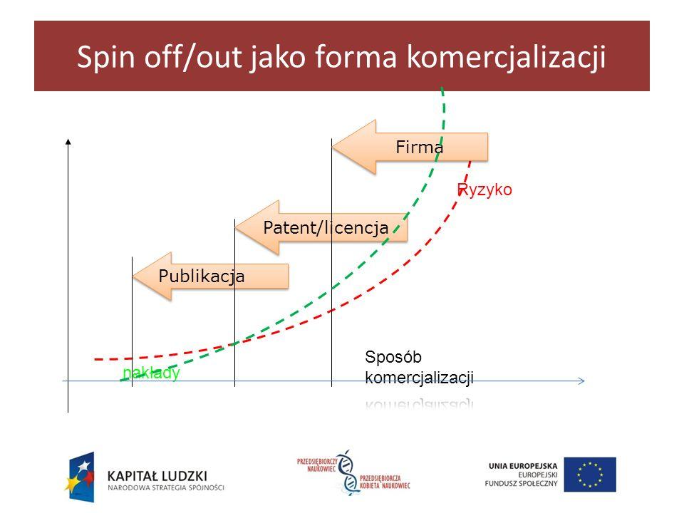 Spin off/out jako forma komercjalizacji Publikacja Patent/licencja Firma nakłady Ryzyko