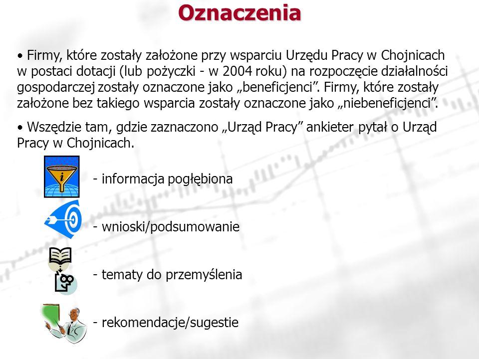 Oznaczenia Firmy, które zostały założone przy wsparciu Urzędu Pracy w Chojnicach w postaci dotacji (lub pożyczki - w 2004 roku) na rozpoczęcie działalności gospodarczej zostały oznaczone jako beneficjenci.