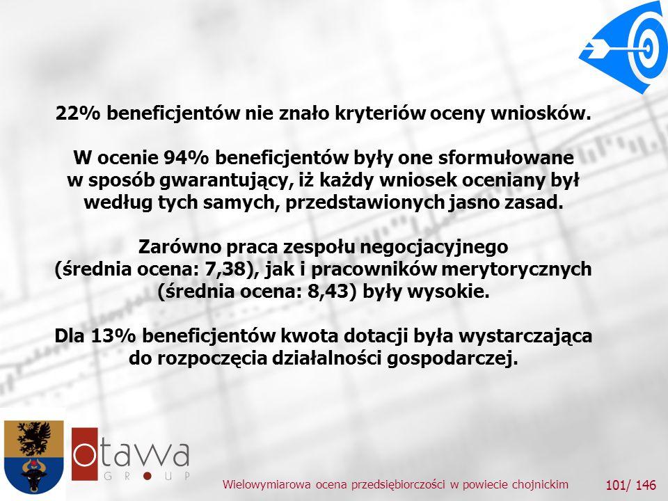 Wielowymiarowa ocena przedsiębiorczości w powiecie chojnickim 101/ 146 22% beneficjentów nie znało kryteriów oceny wniosków.