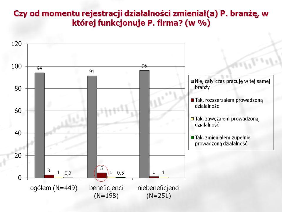 Czy od momentu rejestracji działalności zmieniał(a) P. branżę, w której funkcjonuje P. firma? (w %)
