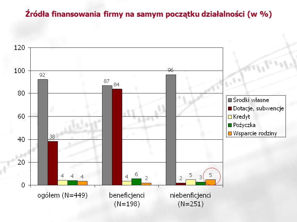 Źródła finansowania firmy na samym początku działalności (w %)
