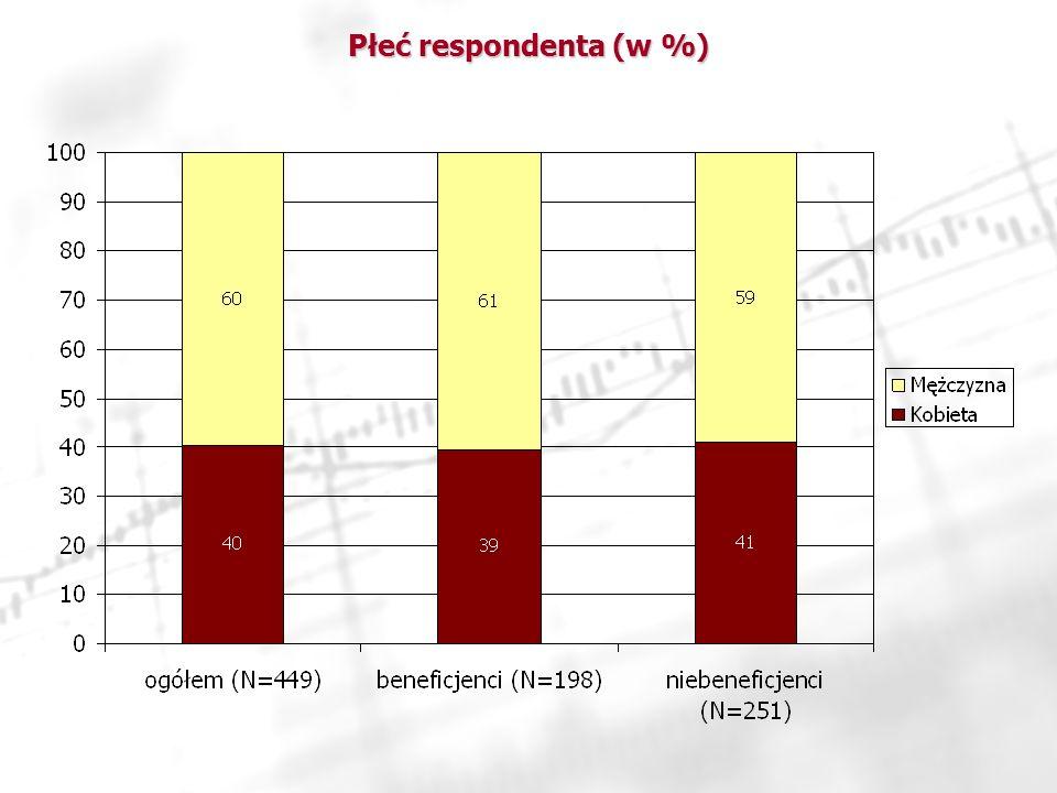 Płeć respondenta (w %)