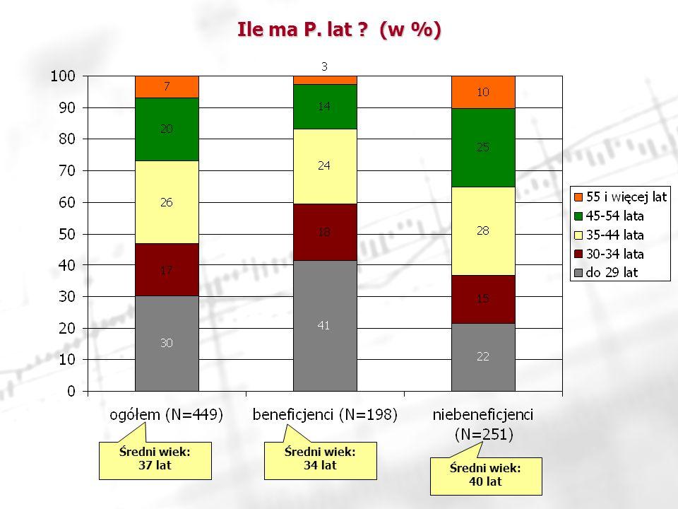Ile ma P. lat ? (w %) Średni wiek: 37 lat Średni wiek: 34 lat Średni wiek: 40 lat