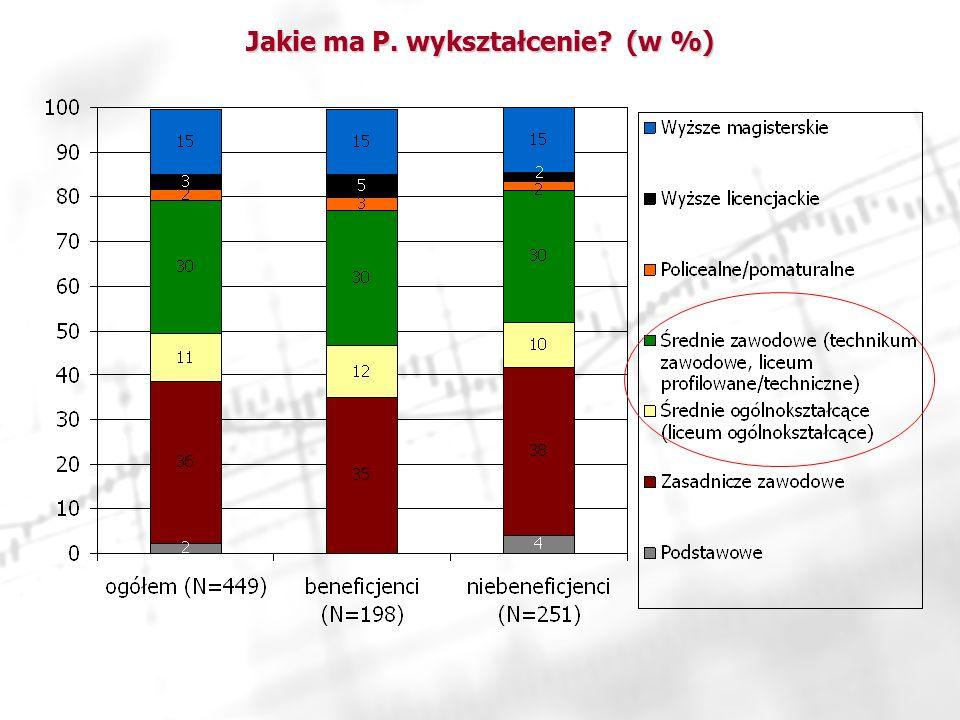 Jakie ma P. wykształcenie? (w %)