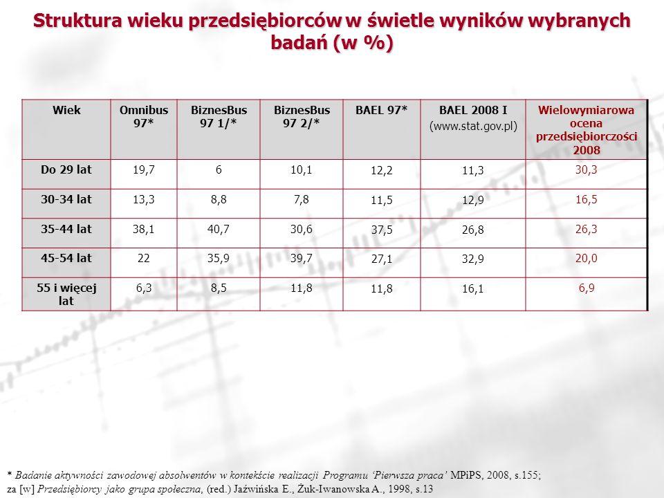 Struktura wieku przedsiębiorców w świetle wyników wybranych badań (w %) WiekOmnibus 97* BiznesBus 97 1/* BiznesBus 97 2/* BAEL 97*BAEL 2008 I (www.stat.gov.pl) Wielowymiarowa ocena przedsiębiorczości 2008 Do 29 lat19,7610,112,211,330,3 30-34 lat13,38,87,811,512,916,5 35-44 lat38,140,730,637,526,826,3 45-54 lat2235,939,727,132,920,0 55 i więcej lat 6,38,511,8 16,16,9 * Badanie aktywności zawodowej absolwentów w kontekście realizacji Programu Pierwsza praca MPiPS, 2008, s.155; za [w] Przedsiębiorcy jako grupa społeczna, (red.) Jaźwińska E., Żuk-Iwanowska A., 1998, s.13