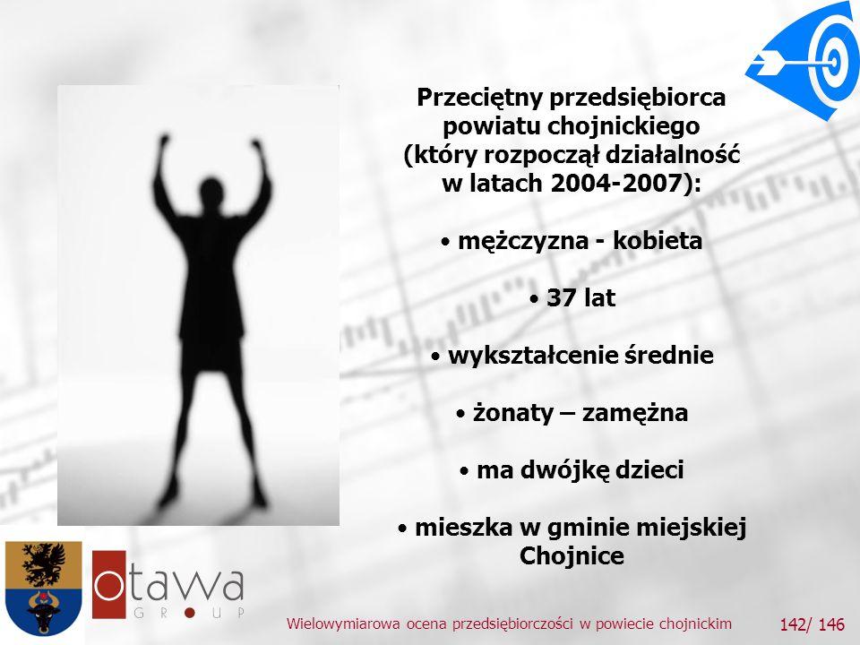 Wielowymiarowa ocena przedsiębiorczości w powiecie chojnickim 142/ 146 Przeciętny przedsiębiorca powiatu chojnickiego (który rozpoczął działalność w latach 2004-2007): mężczyzna - kobieta 37 lat wykształcenie średnie żonaty – zamężna ma dwójkę dzieci mieszka w gminie miejskiej Chojnice