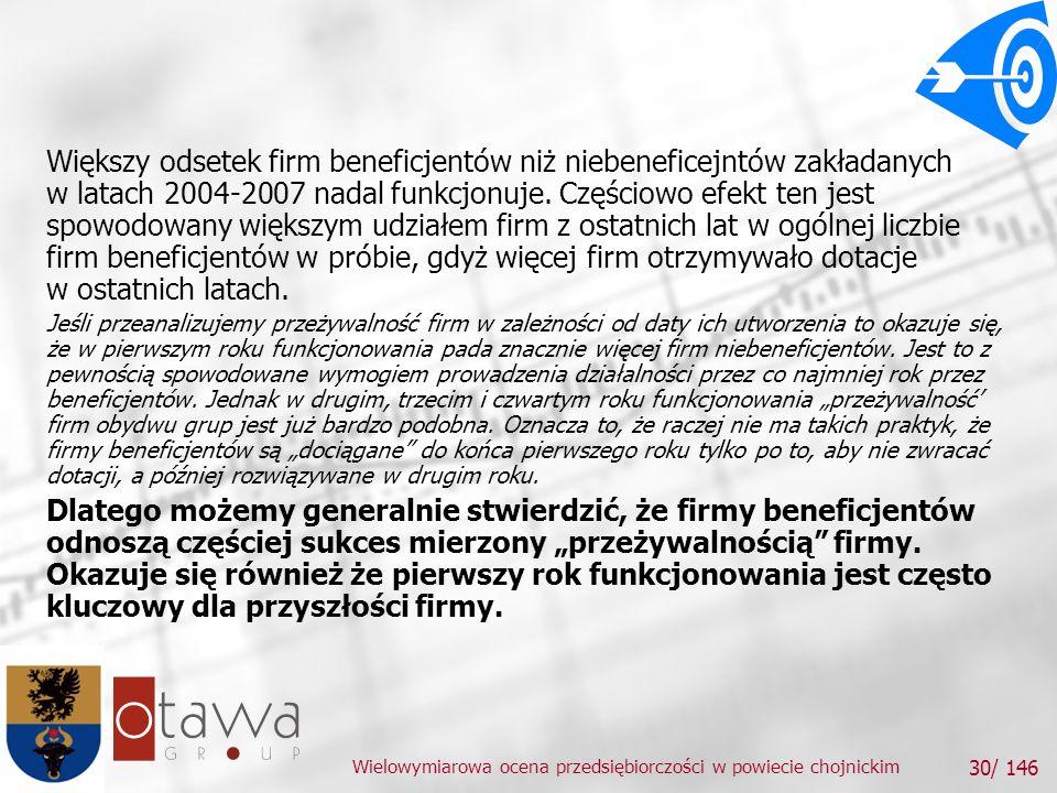 Wielowymiarowa ocena przedsiębiorczości w powiecie chojnickim 30/ 146 Większy odsetek firm beneficjentów niż niebeneficejntów zakładanych w latach 2004-2007 nadal funkcjonuje.