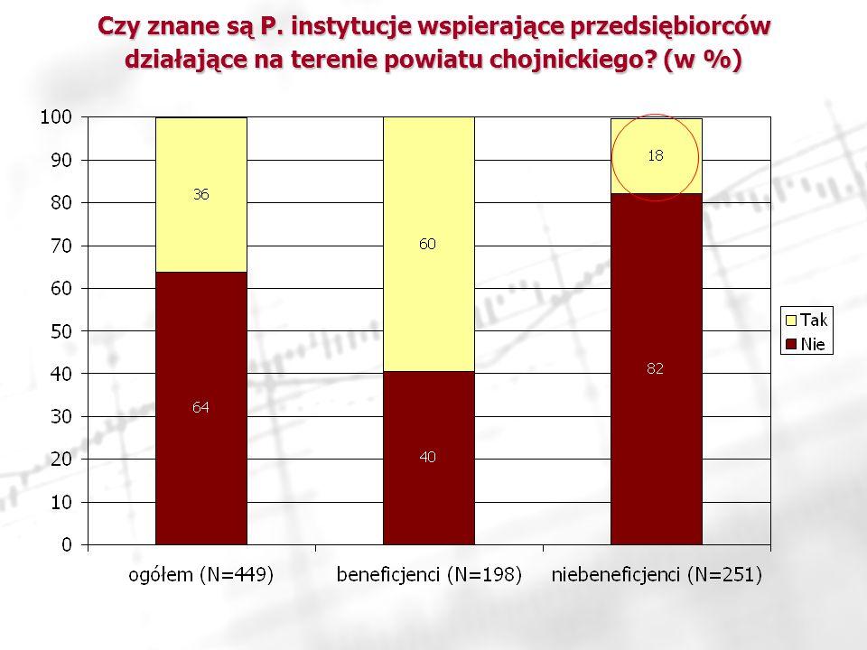 Czy znane są P.instytucje wspierające przedsiębiorców działające na terenie powiatu chojnickiego.