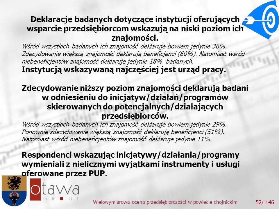 Wielowymiarowa ocena przedsiębiorczości w powiecie chojnickim 52/ 146 Deklaracje badanych dotyczące instytucji oferujących wsparcie przedsiębiorcom wskazują na niski poziom ich znajomości.