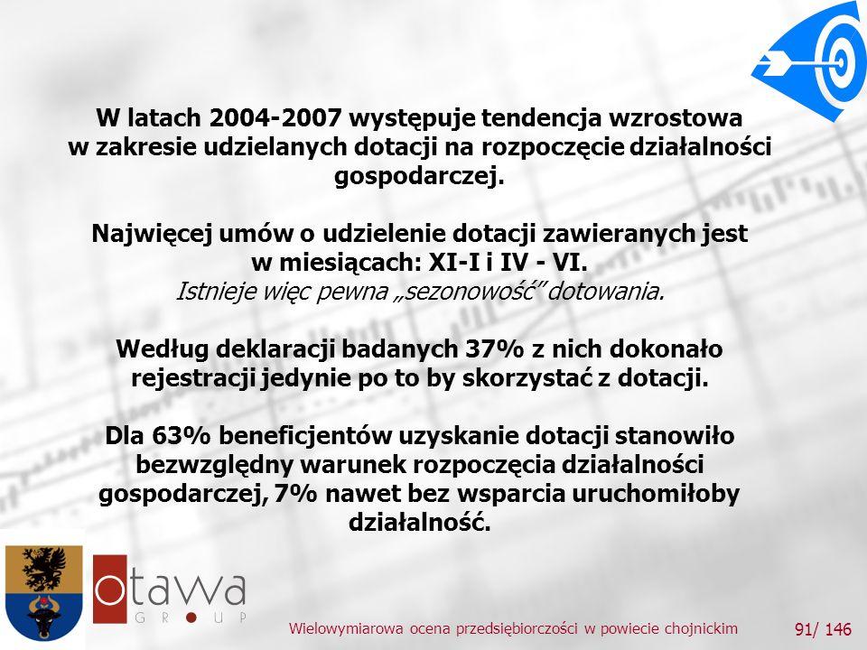 Wielowymiarowa ocena przedsiębiorczości w powiecie chojnickim 91/ 146 W latach 2004-2007 występuje tendencja wzrostowa w zakresie udzielanych dotacji na rozpoczęcie działalności gospodarczej.